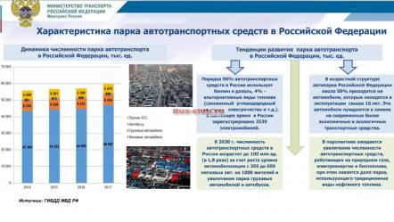 Характеристика парка автотранспортных средств в Российской Федерации