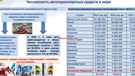 Статистика производства новых автомобилей в 2015-2017 гг. в мире